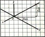 Прямоугольная  изометрическая проекция (ПИП)